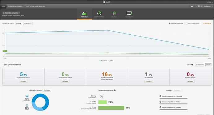 Medir el éxito de la campaña de mailing a través de las estadísticas.