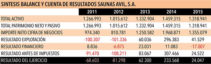 Evolución cuenta resultados saunas avilsa