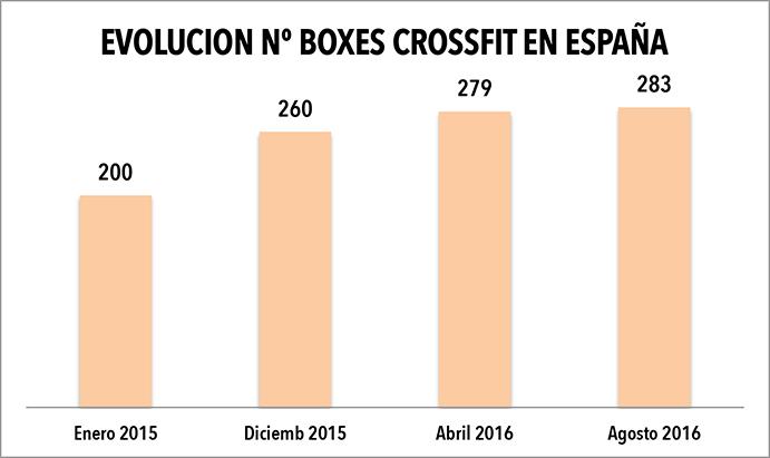 Decrece el crecimiento de boxes de crossfit en España