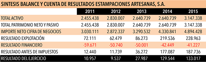 Resultados económicos de Estampaciones Artesanas Etxe Ondo 2011-2015