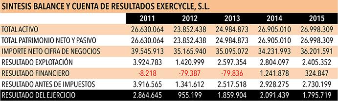 Evolución cuenta de resultados de Exercycle.