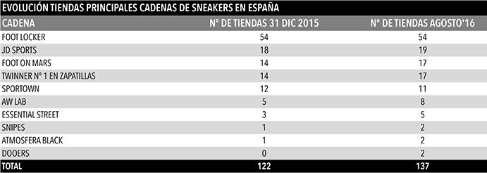 Evolución del número de tiendas de las priuncipales cadenas de sneakers de España