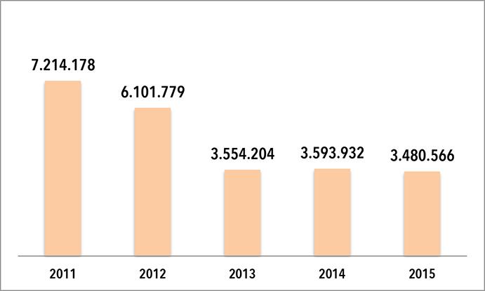 leve retroceso en la facturación de Kappa Sport Iberia en 2015