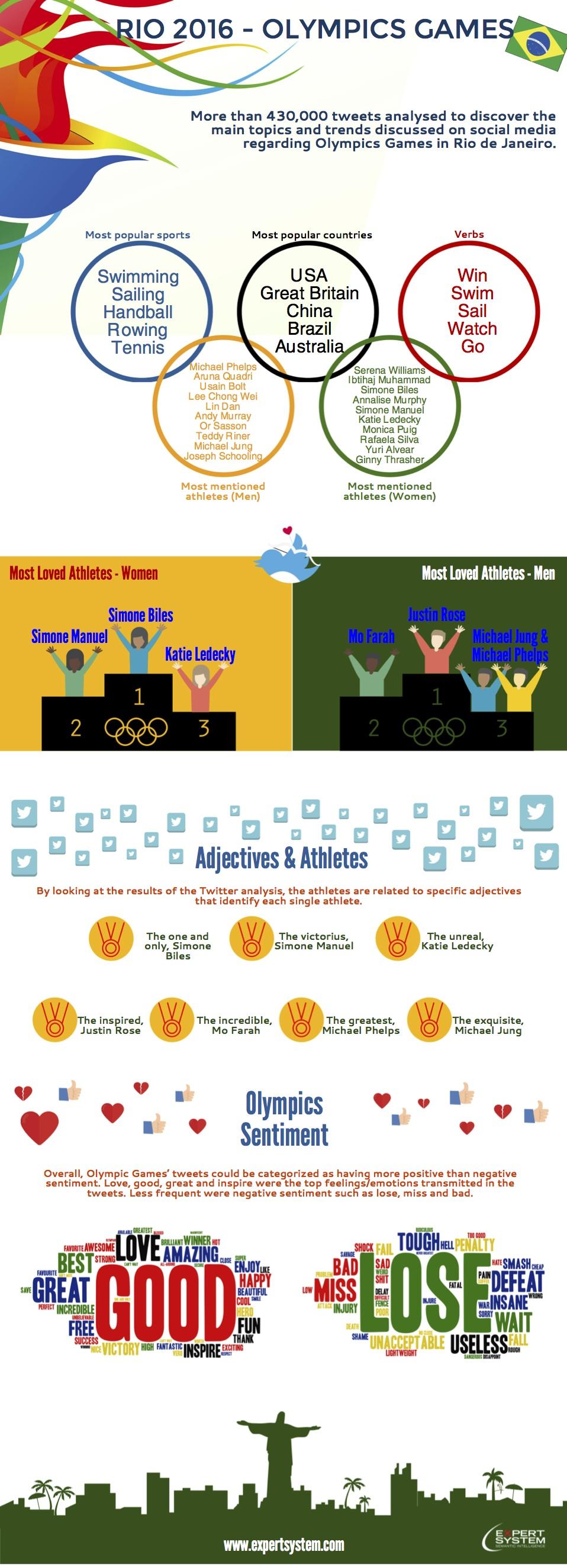 Infografía JJOO más mencionados - Expert System