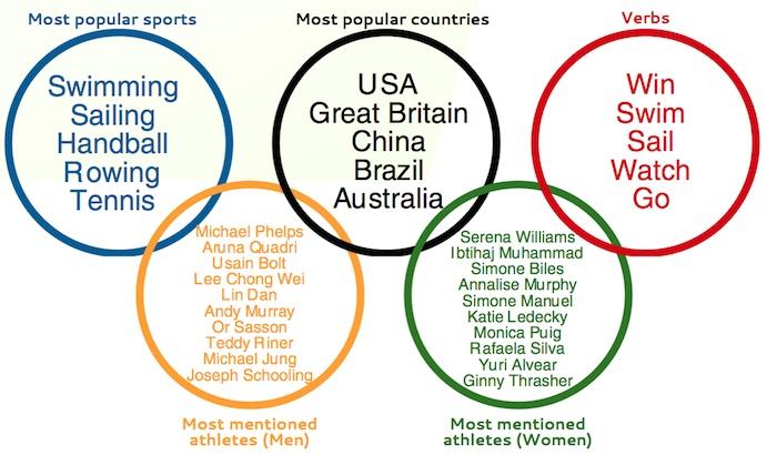 Michael Phelps y Serena Williams, los más mencionados en redes durante Río 2016