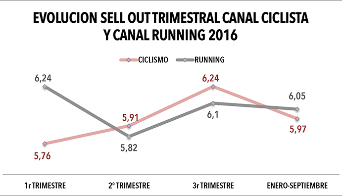 evolución sell out trimestral 2016 canal ciclismo y canal runni