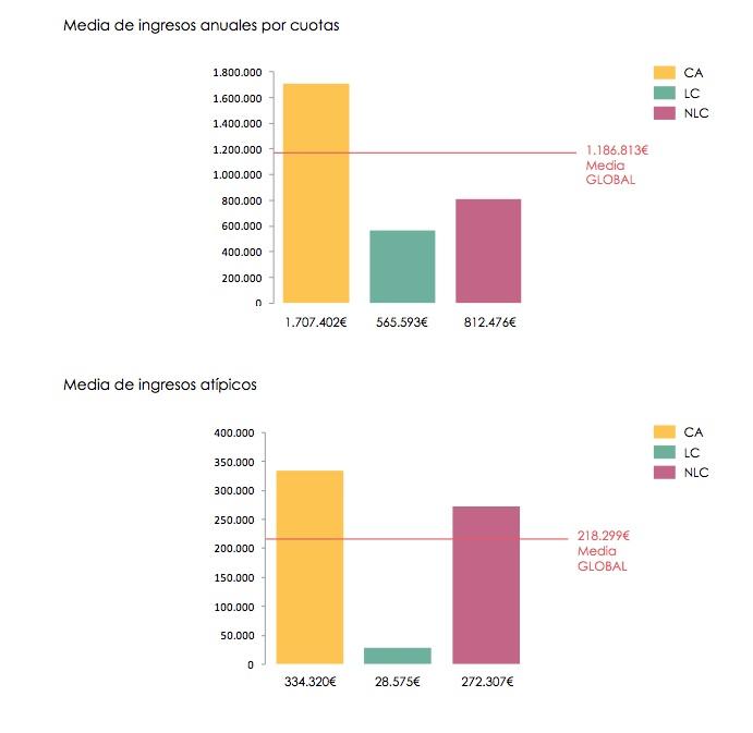 Media ingresos anuales cuotas gimnasios españa 2015