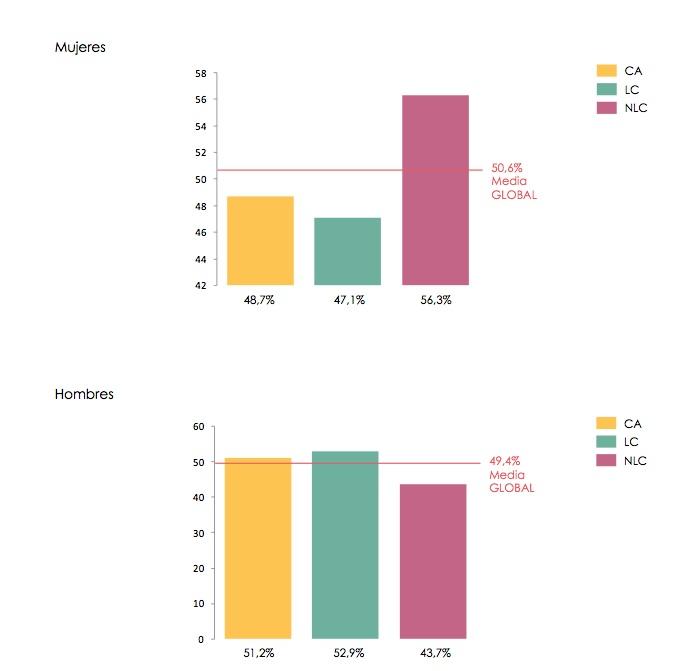Porcentaje hombres mujeres gimnasios españoles 2015