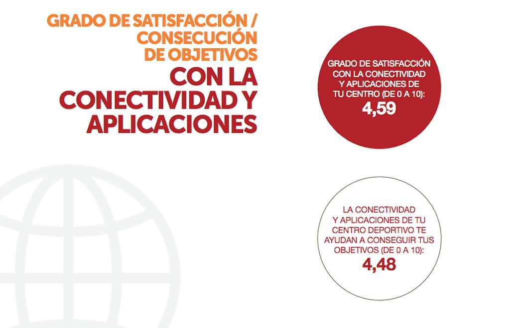 Suspenso para los gimnasios españoles en conectividad y aplicaciones