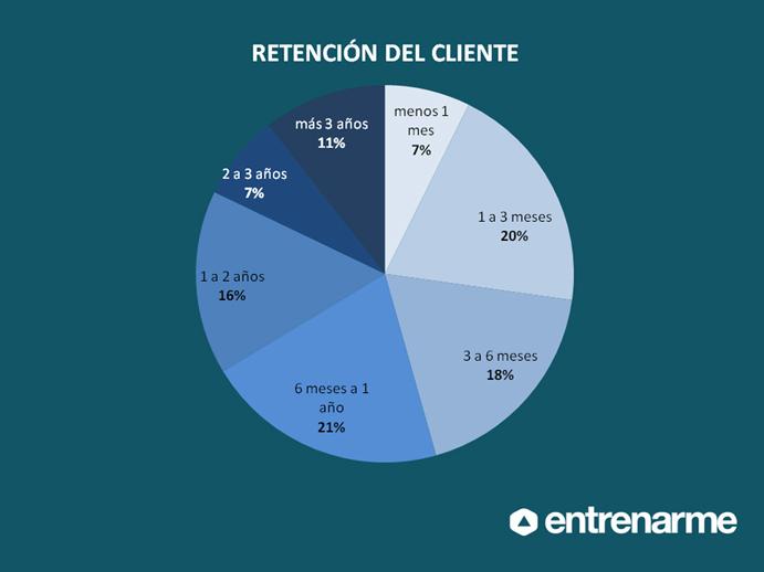 El gasto medio por cliente en entrenamiento personal