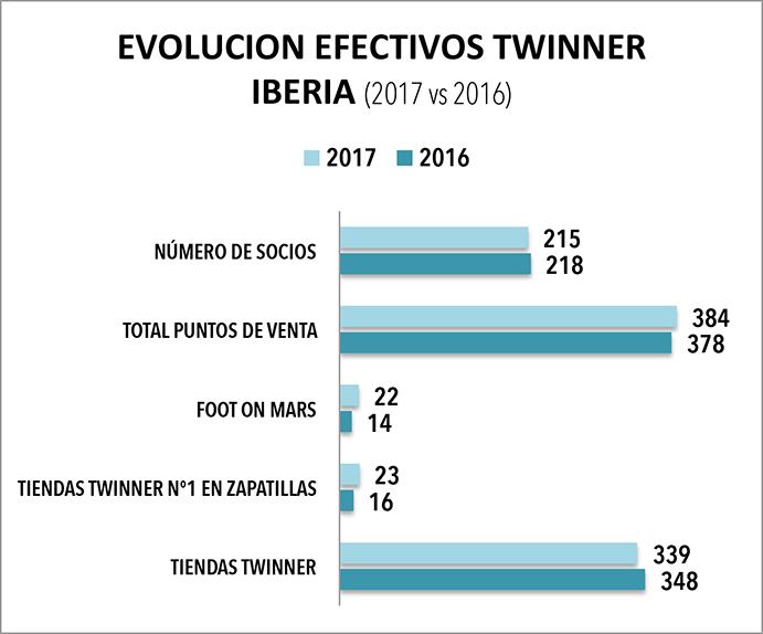 Como puede verse en el gráfico superior, la comparativa de los efectivos entre la situación actual y la de principios del año pasado reflejan crecimiento en el número de comercios de Twinner Nº 1 en Zapatillas y de Foot on Mars, pero, a su vez, también una leve regresión en cuanto a su número de tiendas Twinner y su número de detallistas adscritos.