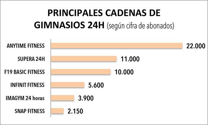 Los gimnasios concesionales dominan el top 10 de for Gimnasio por horas