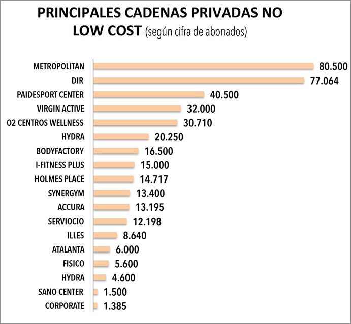 PRINCIPALES CADENAS PRIVADAS NO LOW COST. Entre las 18 cadenas de gimnasios de esta tipología que figuran en el gráfico aglutinan a 393.759 abonados.