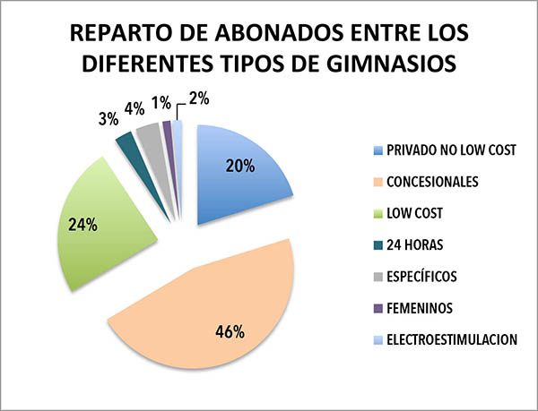 REPARTO PORCENTUAL ABONADOS ENTRE LOS DIFERENTES TIPOS DE GIMNAS