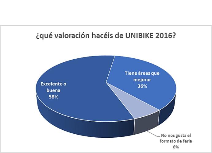¿Cómo valoran los expositores de Unibike su rentabilidad?