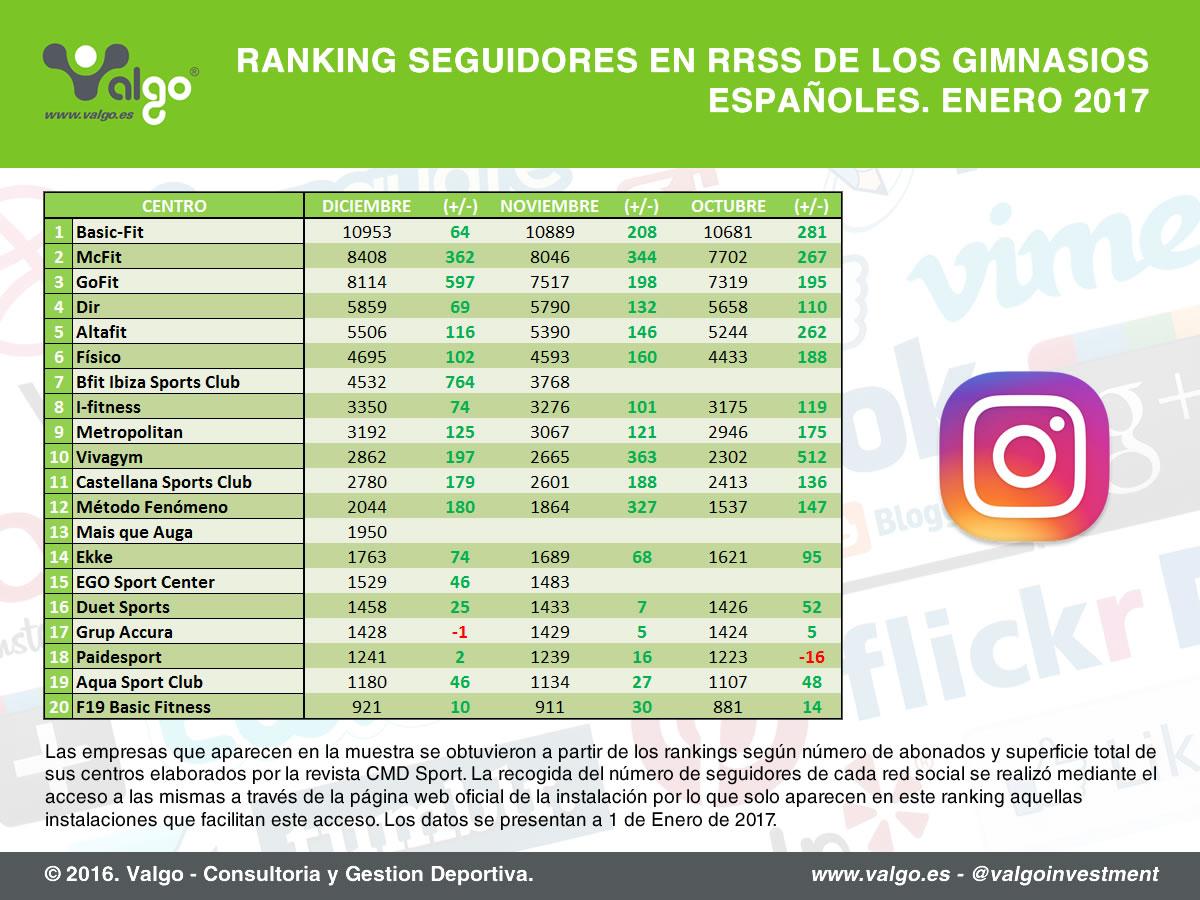 Ranking de seguidores de las cadenas de gimnasios en Instagram elaborado en enero 2017 // Fuente: Valgo