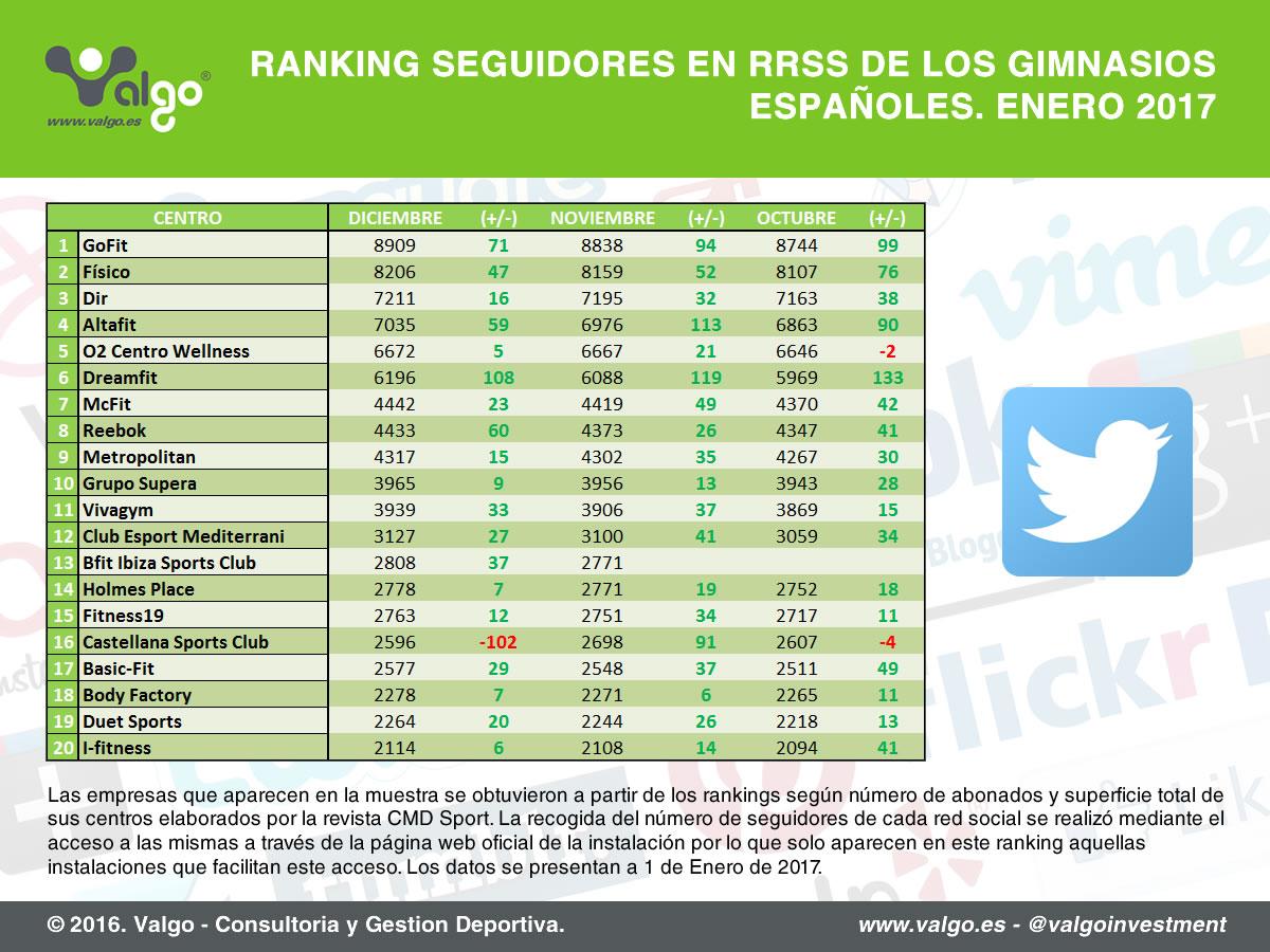 Ranking de seguidores de las cadenas de gimnasios en Twitter elaborado en enero 2017 // Fuente: Valgo