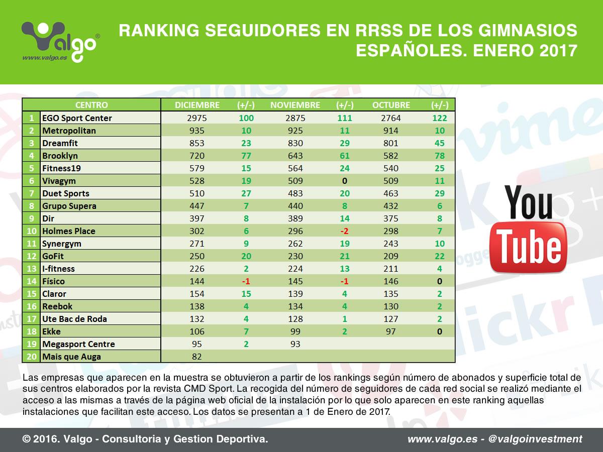 Ranking de seguidores de las cadenas de gimnasios en Youtube elaborado en enero 2017 // Fuente: Valgo