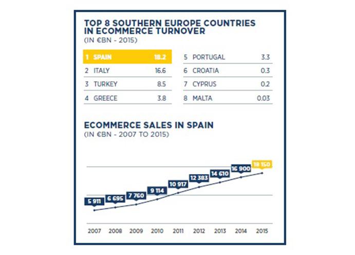España genera el 4% del volumen del comercio electrónico en Europa