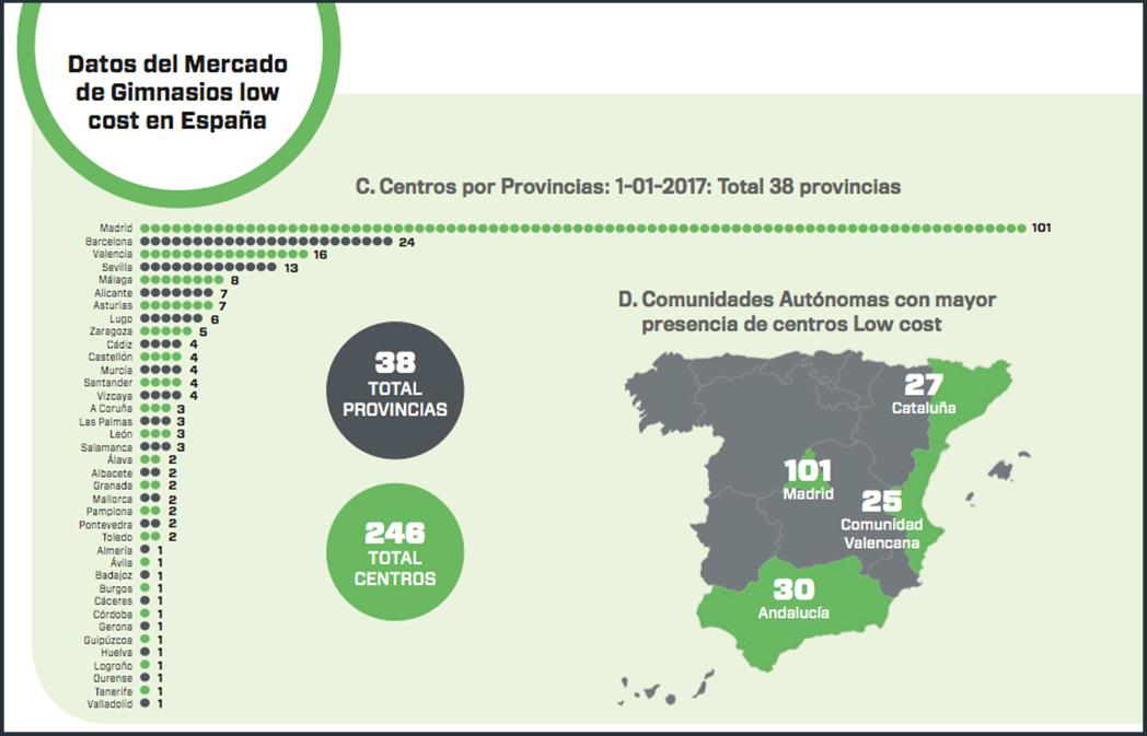 Informe low cost en España: más gimnasios, menos operadores