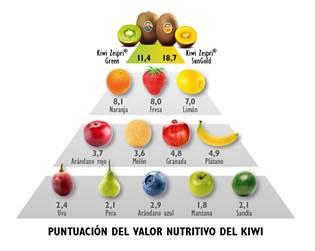 valores nutricionales kiwi y otras frutas