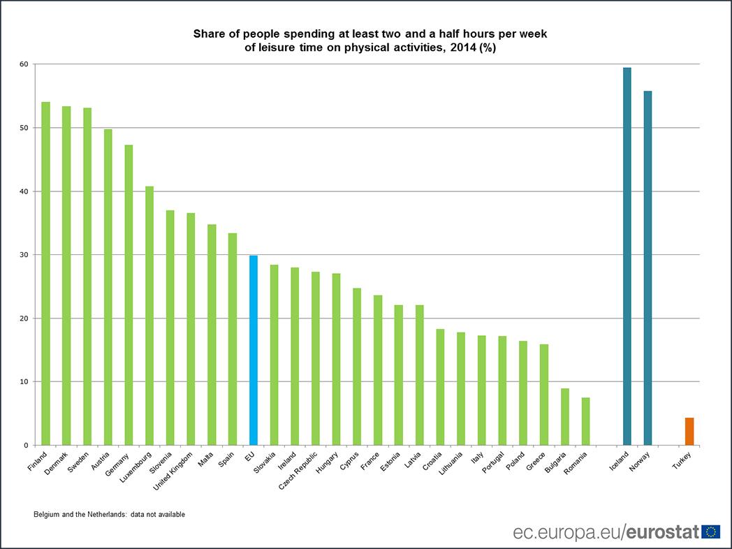 El 51% de los españoles no dedica ni un minuto al ejercicio físico