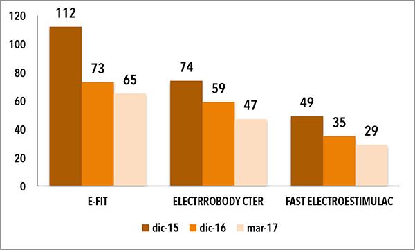 La electroestimulación sigue en caída libre