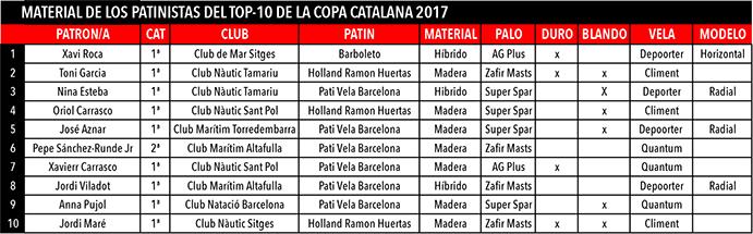 El cuadro superior recoge el material con el que compitieron los 10 primeros clasificados de la Copa Catalana 2017 de patines a vela.