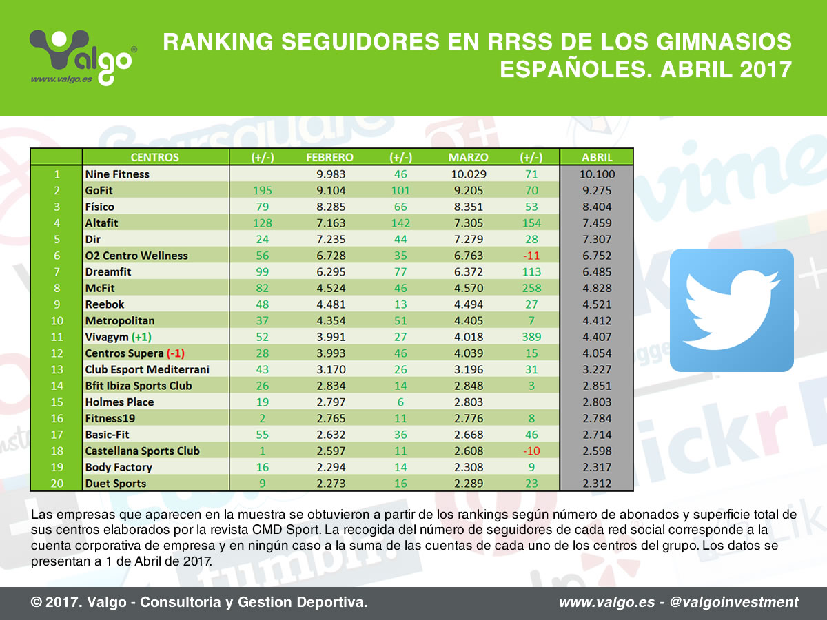 Ranking de seguidores en redes sociales de los principales gimnasios de España, Twitter // Fuente: Valgo.
