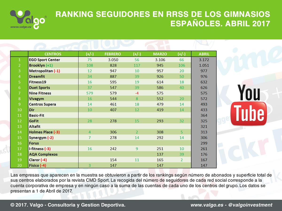 Ranking de seguidores en redes sociales de los principales gimnasios de España, Youtube // Fuente: Valgo.