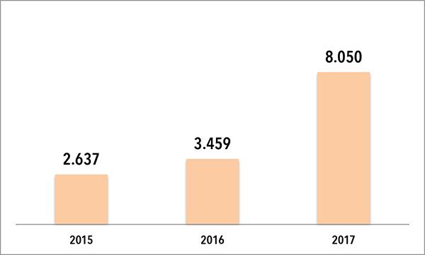 La feria Gym Factory 2017 rebasa los 8.000 visitantes