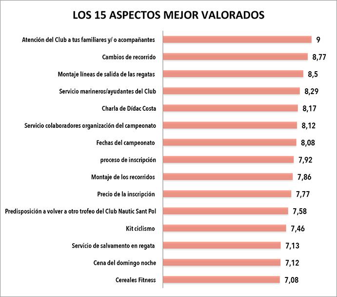 RÁNKING DE LOS 15 ASPECTOS DE LA ORGANIZACION DEL CAMPEONATO MEJOR PERCIBIDOS POR LOS PARTICIPANTES. En el cuadro superior solo aparecen los 15 aspectos major valorados por la muestra de regatistas que participaron en el Campeonato de Cataluña de patí a vela 2017 consultados por la redacción de CMDsport-Patín a vela. El total de aspectos evaluados ascendió a 23.