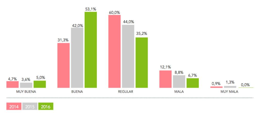Percepción situación mercado gimnasiso España 2017