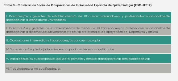 Clasificación clase social España
