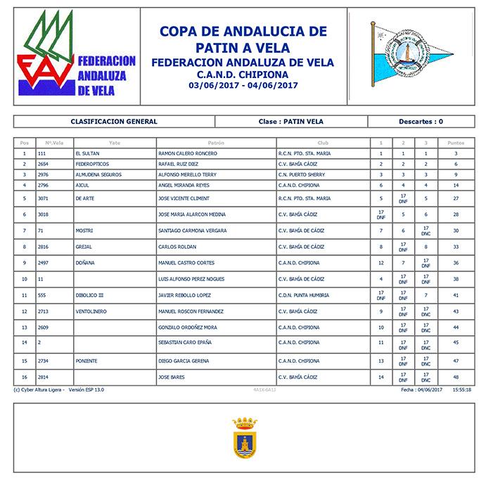 Clasificación general Copa de Andalucía 2017 de patines a vela