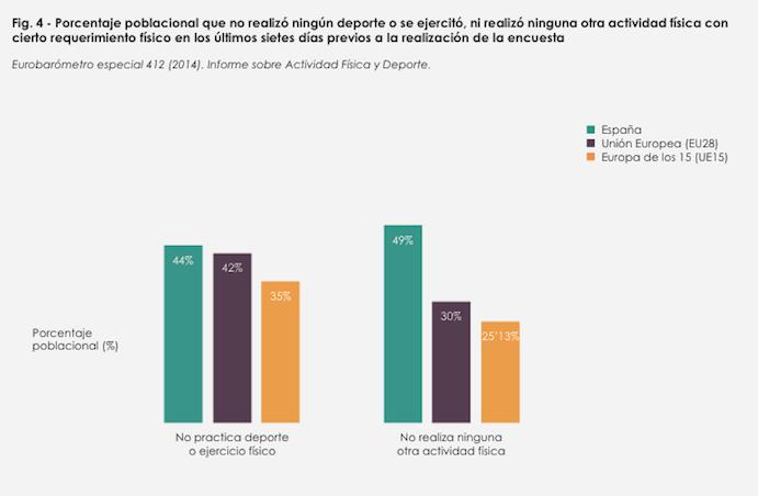La inactividad física causa más de 150 muertes al día en España