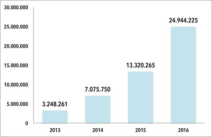 EVOLUCION FACTURACIÓN JD SPAIN SPORTS FASHION 2010. jElaboración propia a partir de datos extraídos del Registro Mercantil.