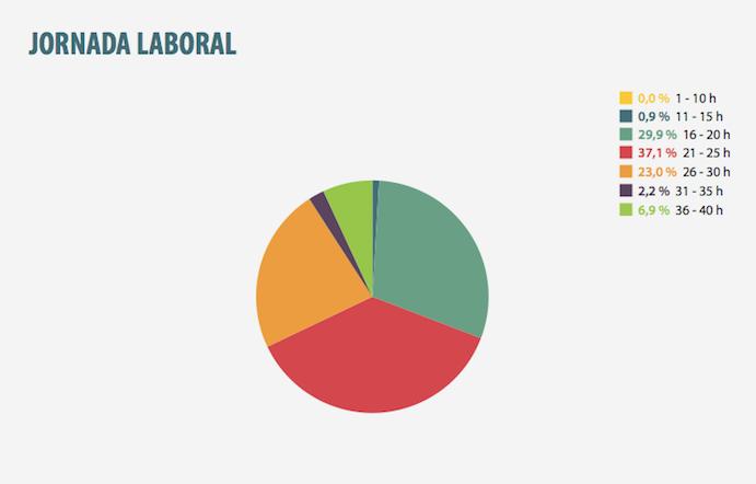 Jornada laboral // Fuente: Estudio de salarios y formación de los recursos humanos de las instalaciones deportivas españolas.