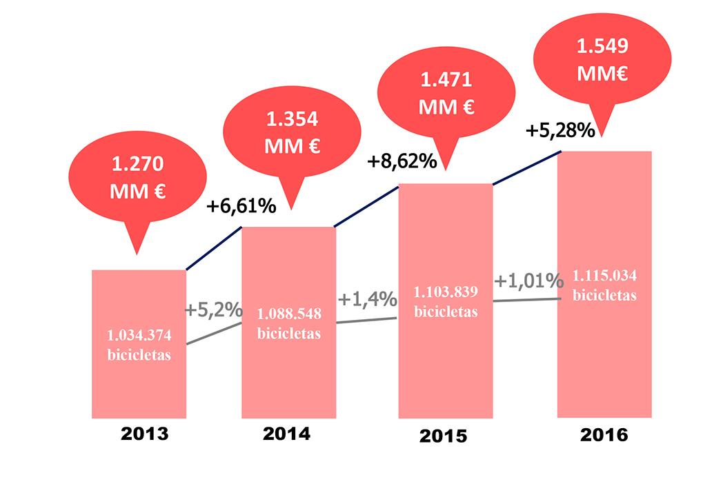 El mercado ciclista español sigue creciendo pero menos