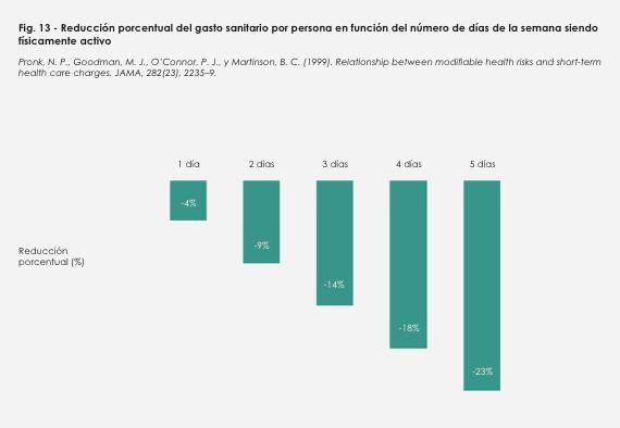 Reducción gasto sanitario por persona