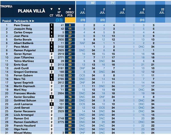 clasificación provisional trofeo plana villà 2017