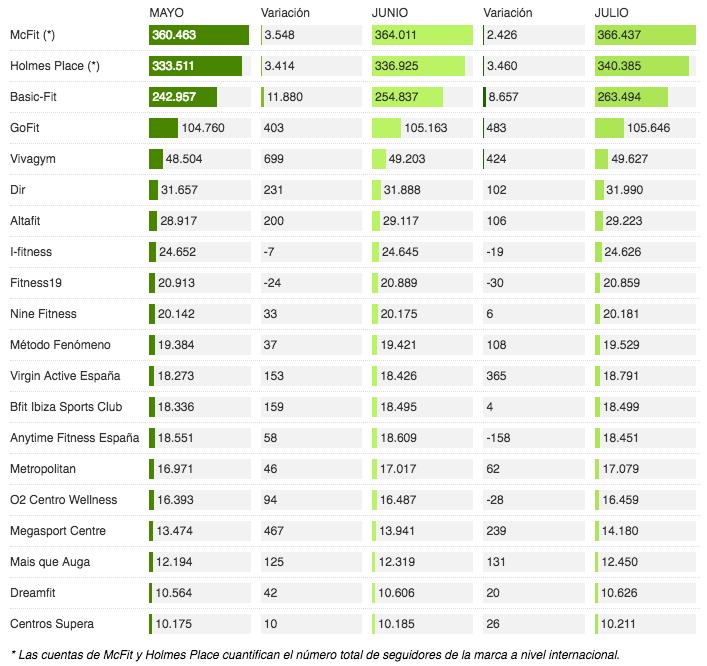Ranking de seguidores en redes sociales de los gimnasios en España - Facebook // Fuente: Valgo