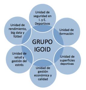 Grupo Igoid 1