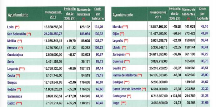 Ranking de ciudades con más inversión en deporte por habitante