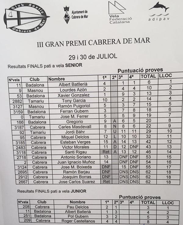 Clasificación final Gran_Premi_Cabrera_de_Mar 2017