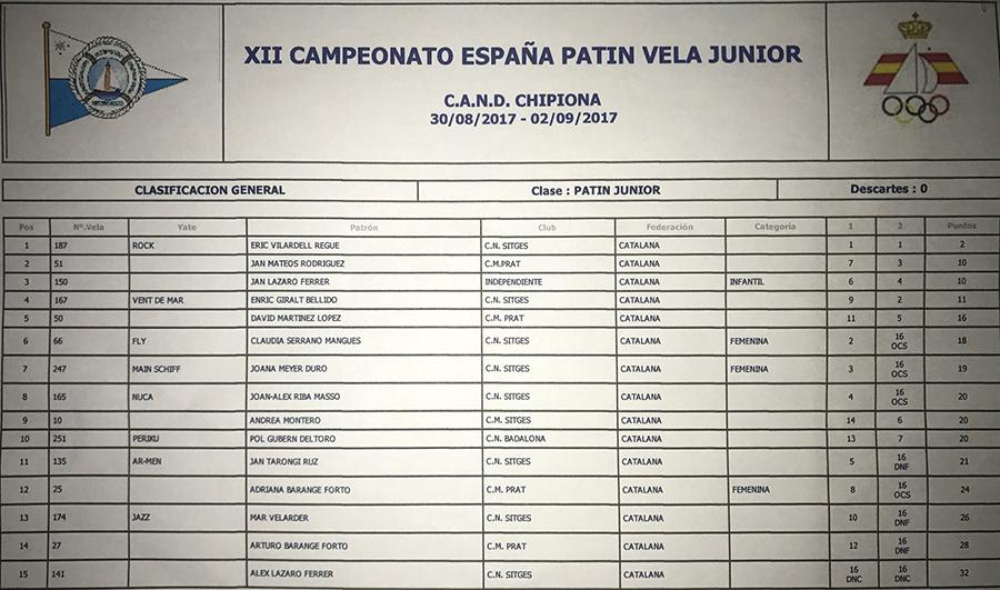 clasificacion-junior-1r-dia-ok