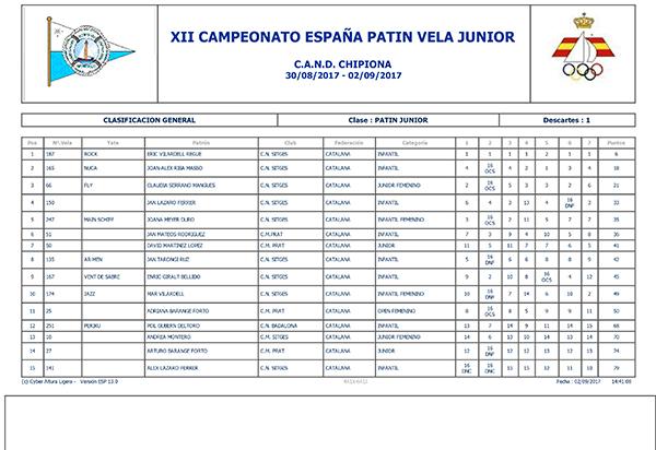CLASIFICACION FINAL del Campeonato de España de patín a vela junior 2017 celebrado en el CAND Chipiona.