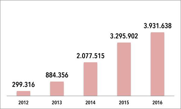 EVOLUCIÓN DE LA FACTURACIÓN DE BERRIA BIKE: Las cifras que aparecen en el gráfico son en euros. FUENTE: Elaboración propia a partir de datos extraídos del Registro Mercantil.