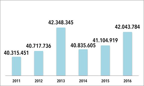 EVOLUCIÓN DE LA FACTURACIÓN DE UNIPREUS, S.L. Las cifras que figuran en el gráfico son en euros. FUENTE: Elabporación propia a partir de datos extraídos del Registro Mercantil.