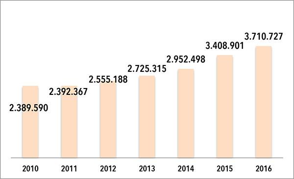 EVOLUCION DE LA FACTURACION DE AEFA. Las cifras que figuran en el gráfico son en euros. FIENTE: Elaboración propia a partir de datos extraídos del Registro Mercantil.